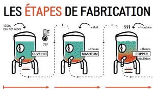 Les étapes de fabrication de la bière Goodwin