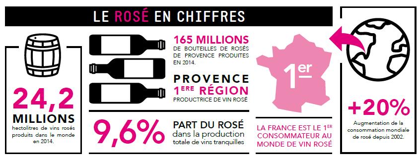 chiffres vin rosé